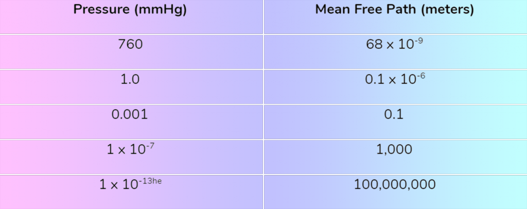 Table 1. Pressure / Mean-Free-Path Relationship