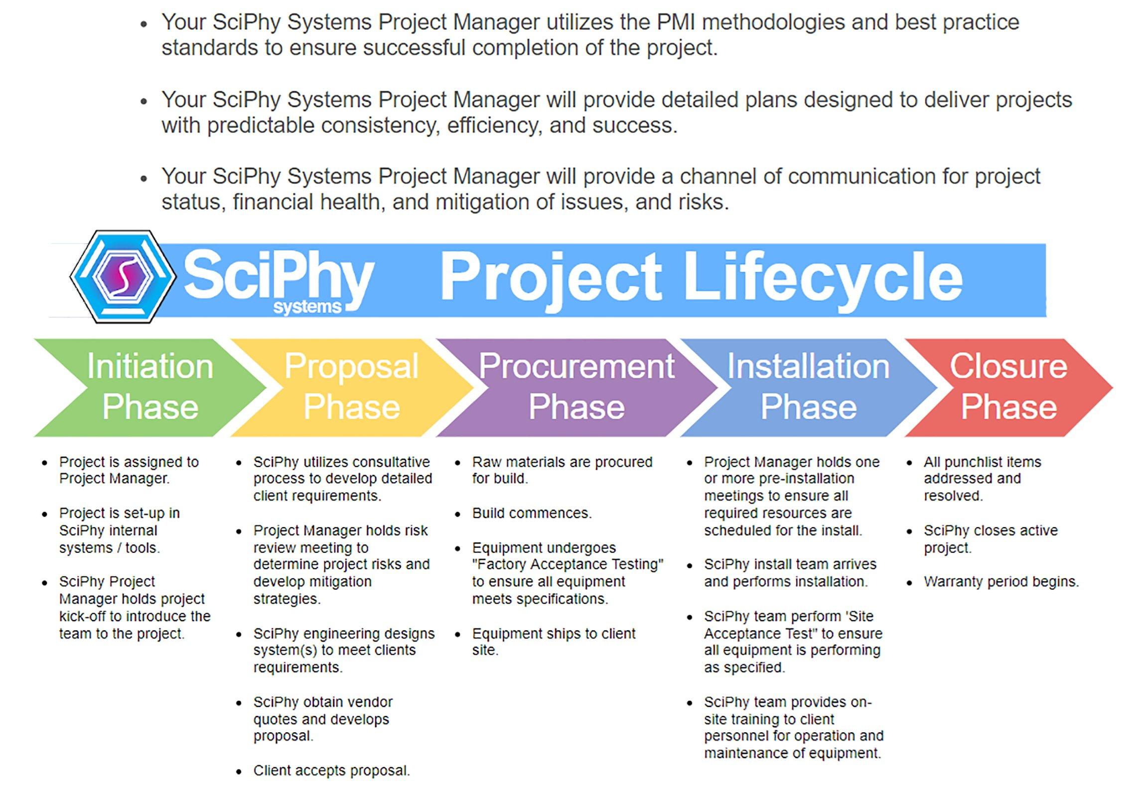 PM_Process2